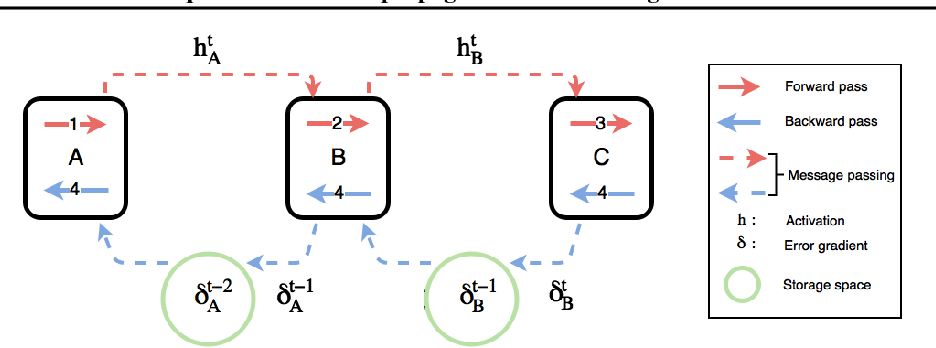 Figure 3 for Decoupled Parallel Backpropagation with Convergence Guarantee