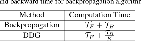 Figure 2 for Decoupled Parallel Backpropagation with Convergence Guarantee