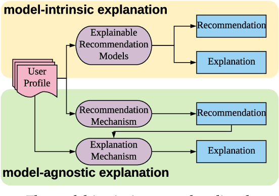 Figure 1 for Learning Post-Hoc Causal Explanations for Recommendation
