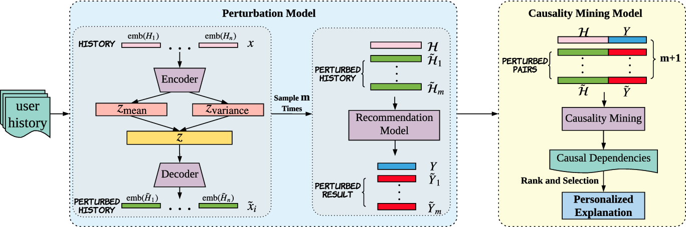 Figure 3 for Learning Post-Hoc Causal Explanations for Recommendation
