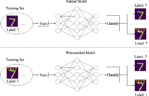 Figure 1 for On the Robustness of the Backdoor-based Watermarking in Deep Neural Networks