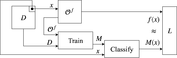 Figure 2 for On the Robustness of the Backdoor-based Watermarking in Deep Neural Networks