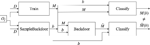 Figure 3 for On the Robustness of the Backdoor-based Watermarking in Deep Neural Networks