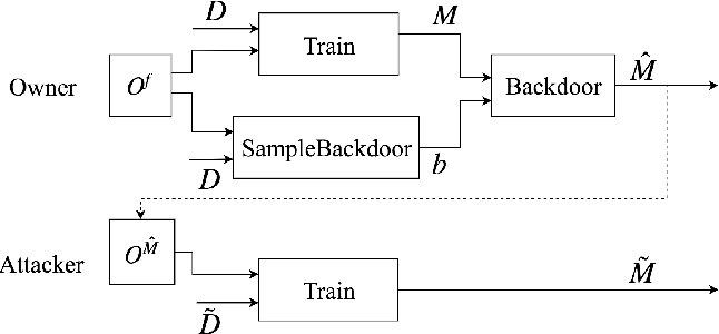 Figure 4 for On the Robustness of the Backdoor-based Watermarking in Deep Neural Networks