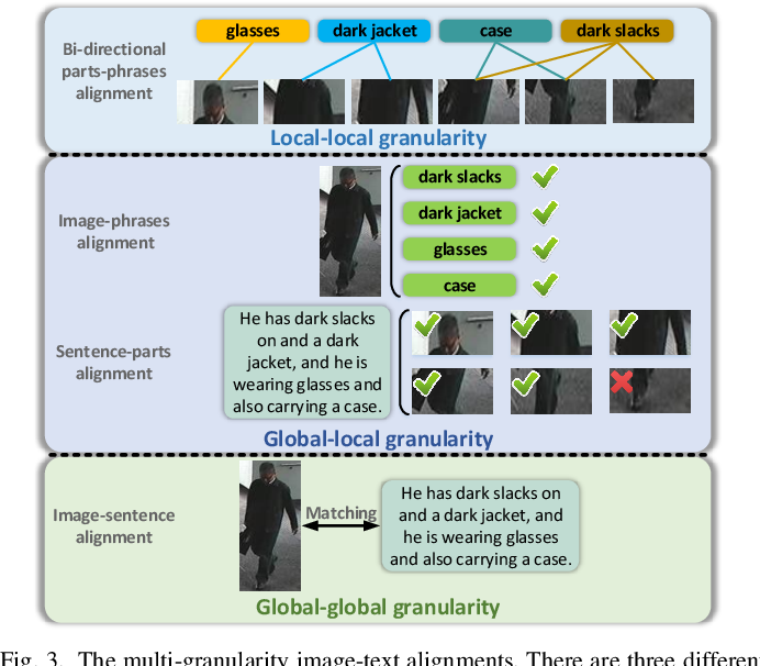 Figure 3 for Improving Description-based Person Re-identification by Multi-granularity Image-text Alignments