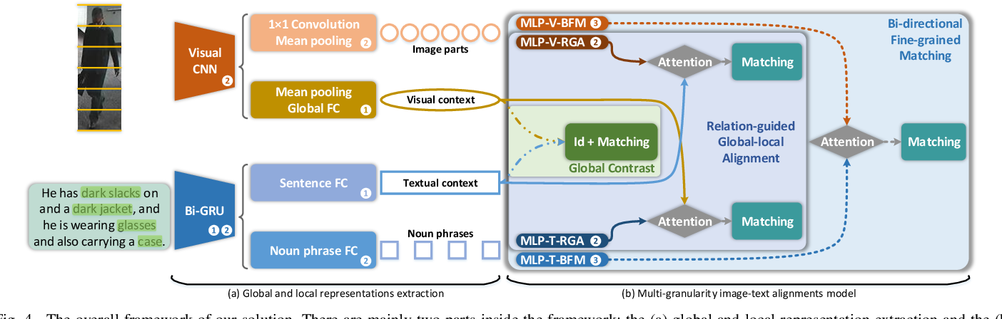 Figure 4 for Improving Description-based Person Re-identification by Multi-granularity Image-text Alignments