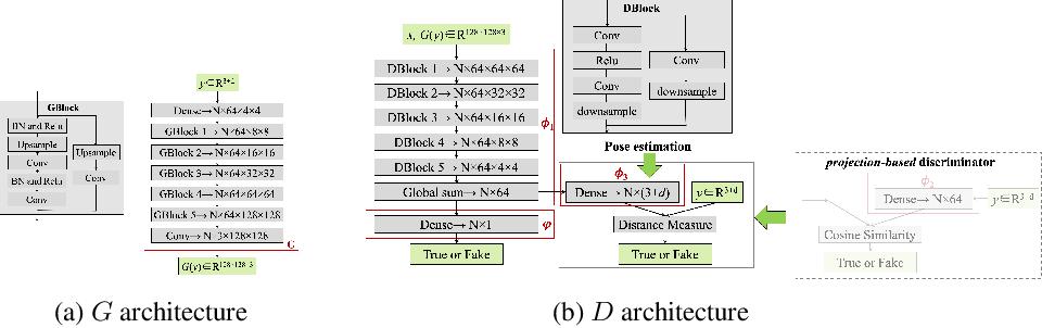 Figure 1 for PoseGAN: A Pose-to-Image Translation Framework for Camera Localization
