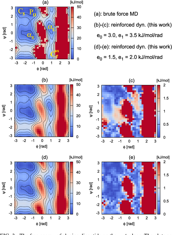 Figure 3 for Reinforced dynamics for enhanced sampling in large atomic and molecular systems