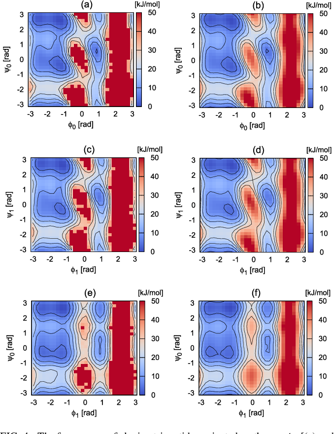 Figure 4 for Reinforced dynamics for enhanced sampling in large atomic and molecular systems
