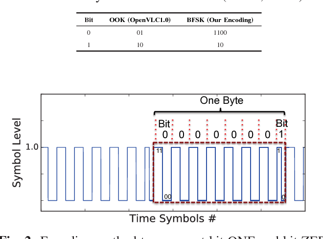 GPIO Toggling Modulation Information Bits Symbols ADC Symbol ...