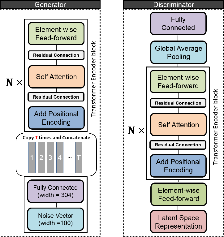 Figure 1 for SALSA-TEXT : self attentive latent space based adversarial text generation