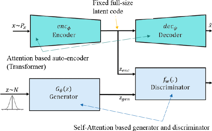 Figure 4 for SALSA-TEXT : self attentive latent space based adversarial text generation