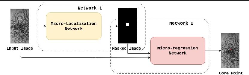 Figure 3 for SP-NET: One Shot Fingerprint Singular-Point Detector