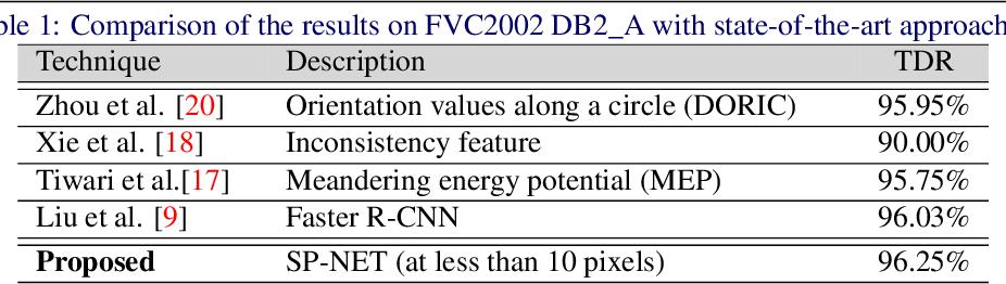 Figure 2 for SP-NET: One Shot Fingerprint Singular-Point Detector