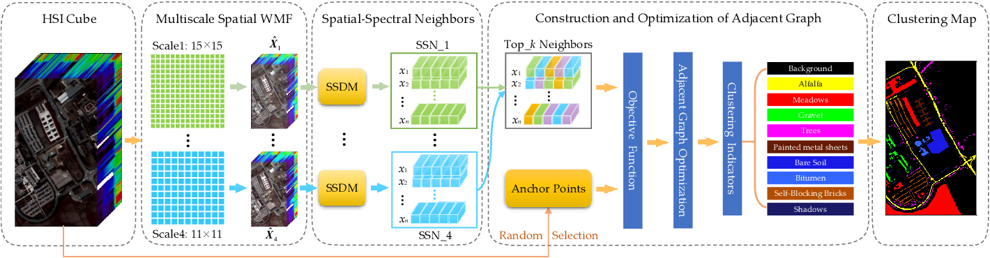 Figure 1 for Spatial-Spectral Clustering with Anchor Graph for Hyperspectral Image
