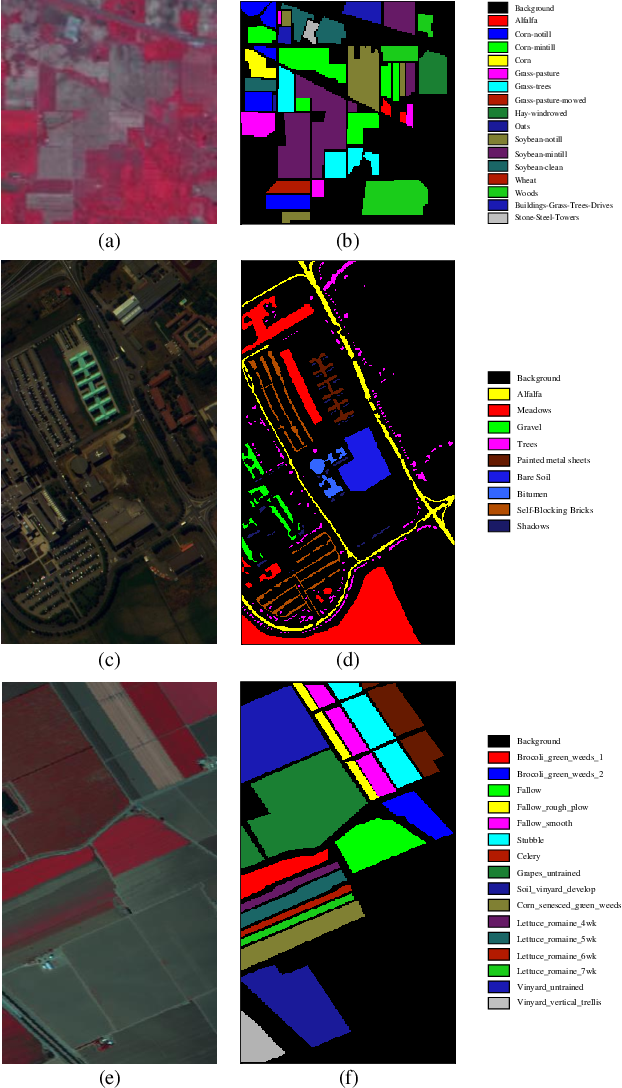 Figure 2 for Spatial-Spectral Clustering with Anchor Graph for Hyperspectral Image