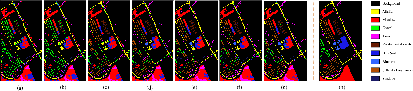 Figure 4 for Spatial-Spectral Clustering with Anchor Graph for Hyperspectral Image