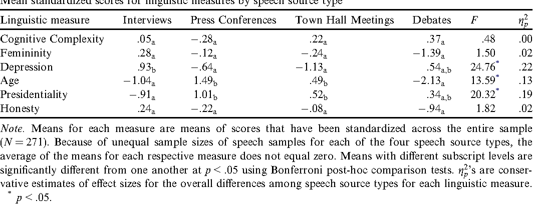 Table 1 from Winning words : Individual differences in linguistic ...