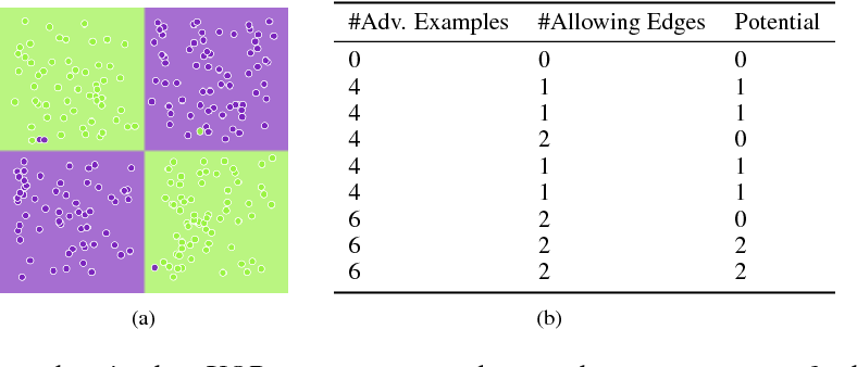 Figure 3 for One Bit Matters: Understanding Adversarial Examples as the Abuse of Redundancy