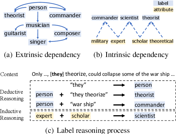 Figure 1 for Fine-grained Entity Typing via Label Reasoning