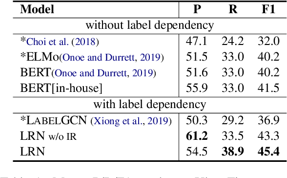 Figure 2 for Fine-grained Entity Typing via Label Reasoning
