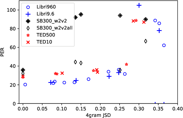 Figure 4 for Analyzing the Robustness of Unsupervised Speech Recognition