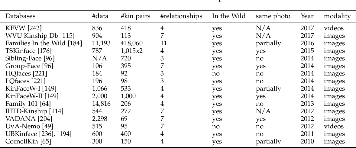 Figure 3 for Modelling of Facial Aging and Kinship: A Survey