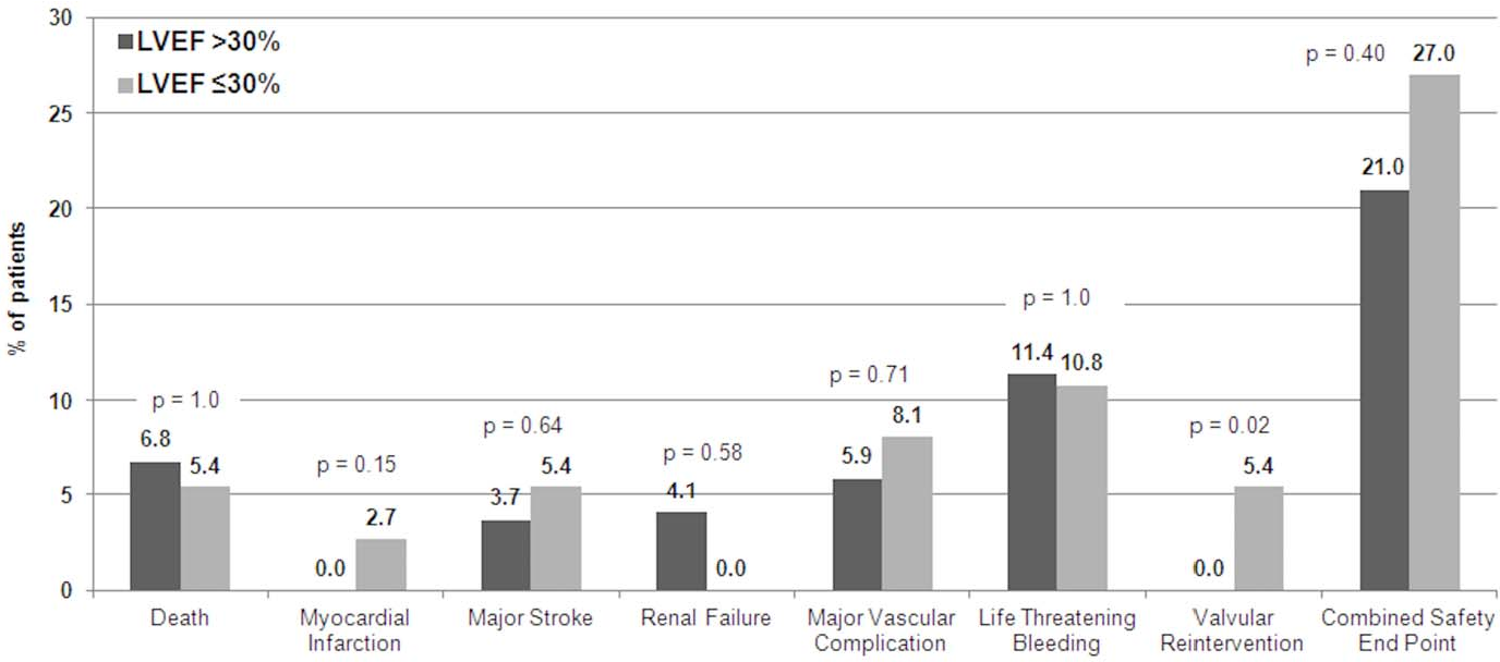 Figure 2. Short-term clinical outcome as assessed by the Valve Academic research Consortium Combined Safety Endpoint at 30 days in patients undergoing TAVI stratified by LVEF.30% or #30%. doi:10.1371/journal.pone.0027556.g002