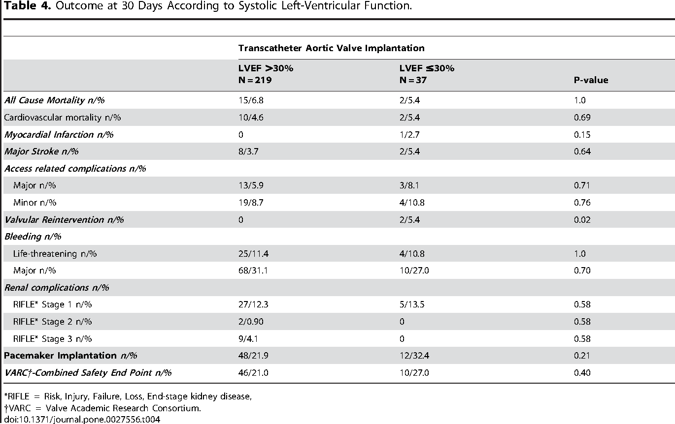 Table 4. Outcome at 30 Days According to Systolic Left-Ventricular Function.