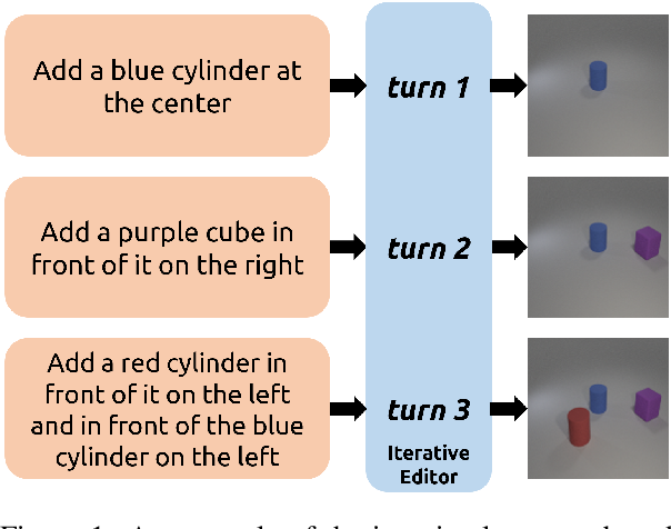 Figure 1 for SSCR: Iterative Language-Based Image Editing via Self-Supervised Counterfactual Reasoning