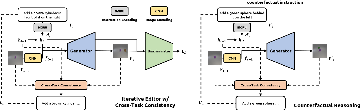 Figure 3 for SSCR: Iterative Language-Based Image Editing via Self-Supervised Counterfactual Reasoning
