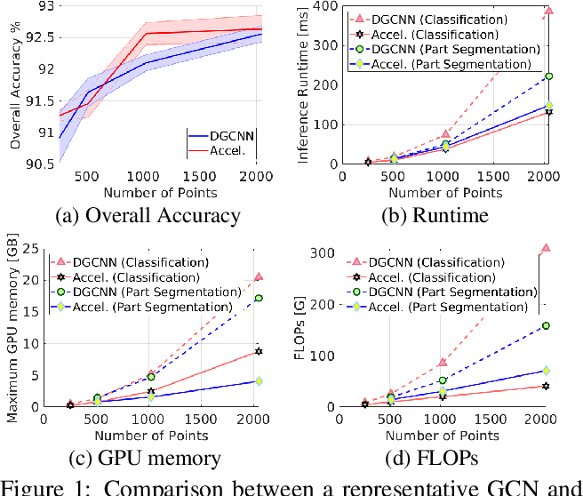 Figure 1 for Towards Efficient Graph Convolutional Networks for Point Cloud Handling