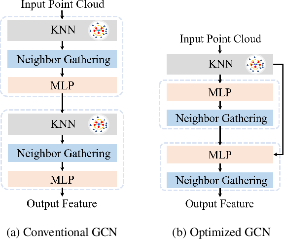 Figure 3 for Towards Efficient Graph Convolutional Networks for Point Cloud Handling