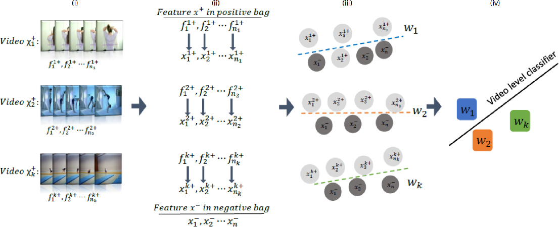 Figure 3 for Video Representation Learning Using Discriminative Pooling