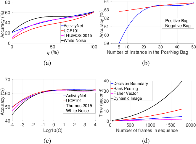 Figure 4 for Video Representation Learning Using Discriminative Pooling