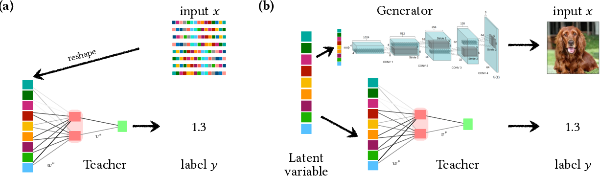 Figure 1 for The Gaussian equivalence of generative models for learning with two-layer neural networks