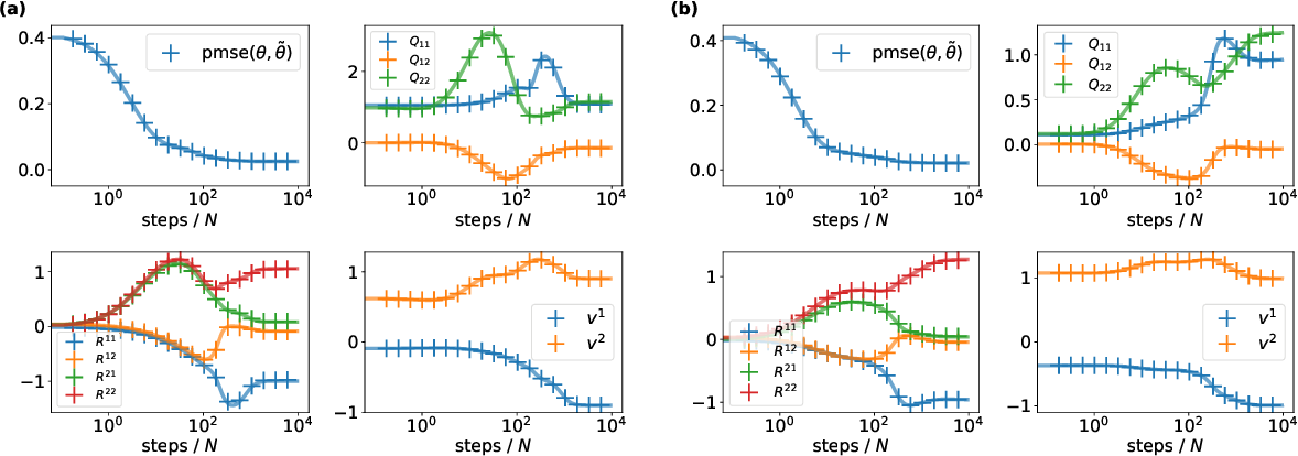 Figure 2 for The Gaussian equivalence of generative models for learning with two-layer neural networks