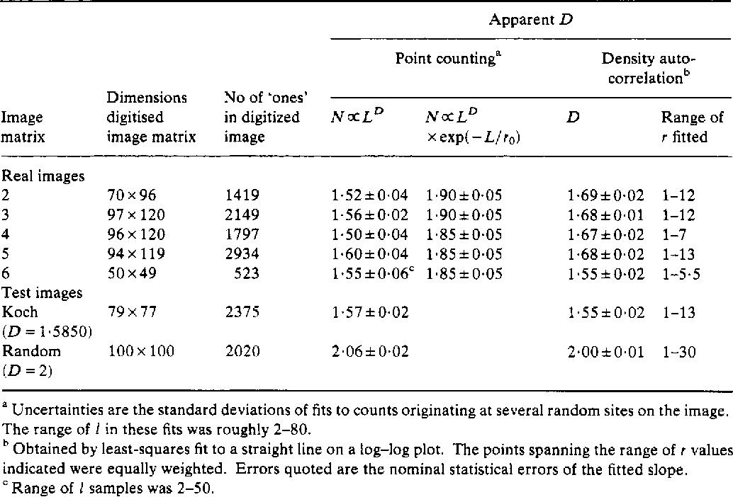 Table 2. Measurements of D.