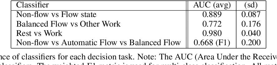 Figure 4 for Detecting Affective Flow States of Knowledge Workers Using Physiological Sensors