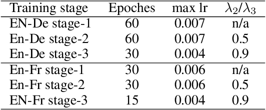 Figure 4 for Scalable Transformers for Neural Machine Translation