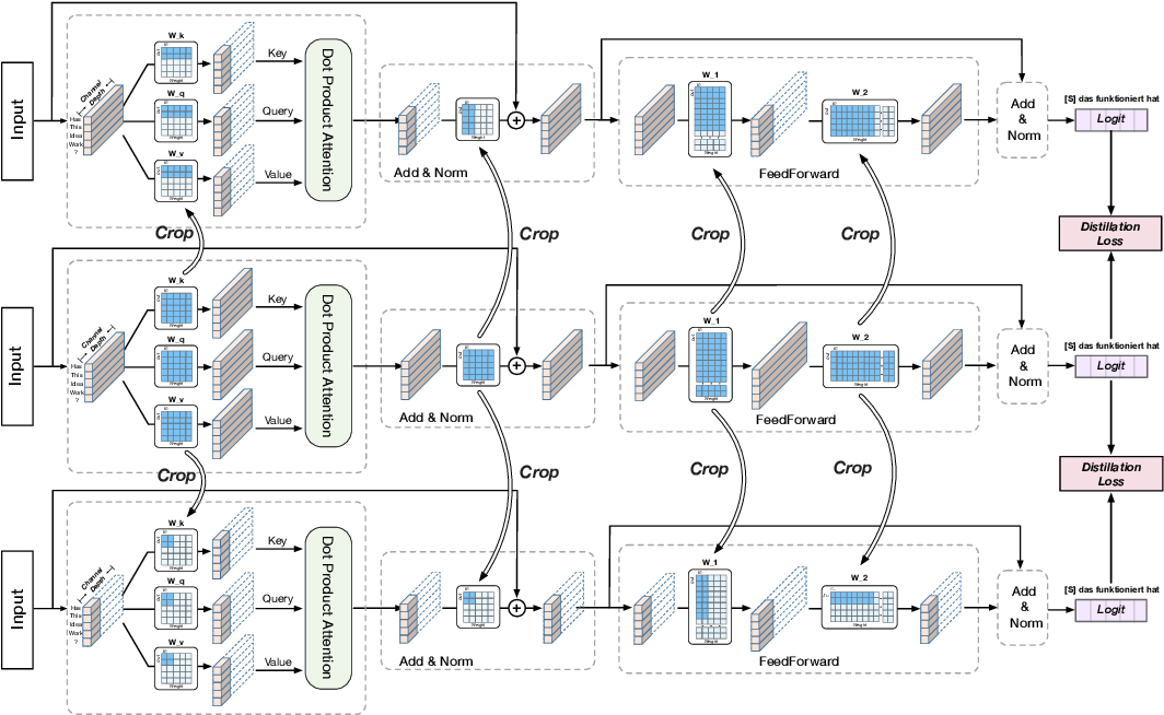 Figure 1 for Scalable Transformers for Neural Machine Translation