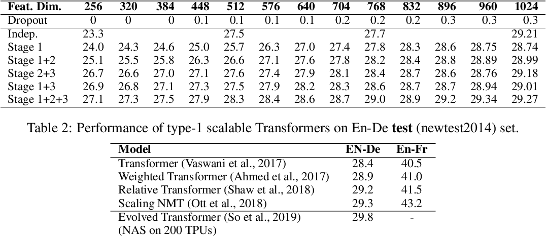 Figure 3 for Scalable Transformers for Neural Machine Translation