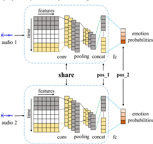 Figure 1 for Speech Emotion Recognition via Contrastive Loss under Siamese Networks