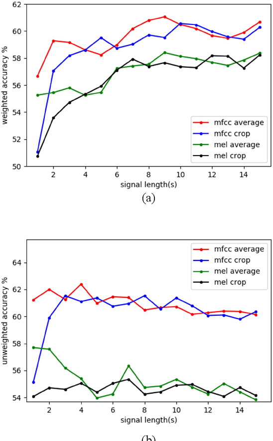 Figure 3 for Speech Emotion Recognition via Contrastive Loss under Siamese Networks