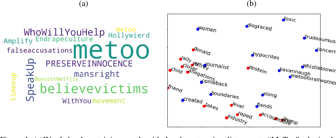 Figure 1 for Finding Social Media Trolls: Dynamic Keyword Selection Methods for Rapidly-Evolving Online Debates