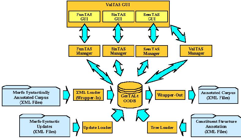 Figure 11.5. The visual representation of lexico-semantic annotation