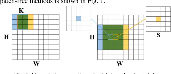 Figure 1 for A Spectral-Spatial-Dependent Global Learning Framework for Insufficient and Imbalanced Hyperspectral Image Classification