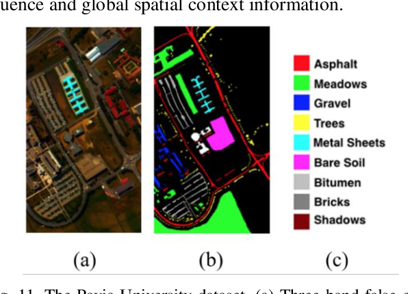 Figure 3 for A Spectral-Spatial-Dependent Global Learning Framework for Insufficient and Imbalanced Hyperspectral Image Classification