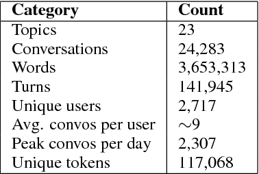 Figure 2 for Talking to myself: self-dialogues as data for conversational agents