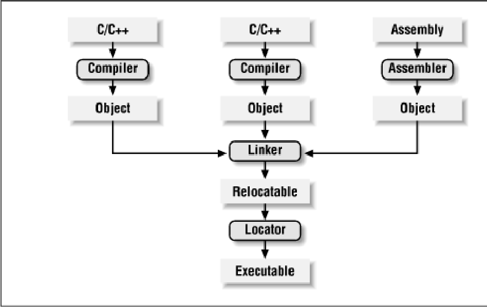 Figure 3-1 from Programming Embedded Systems in C and C